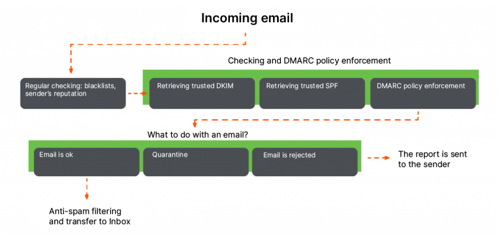 How DMARC works