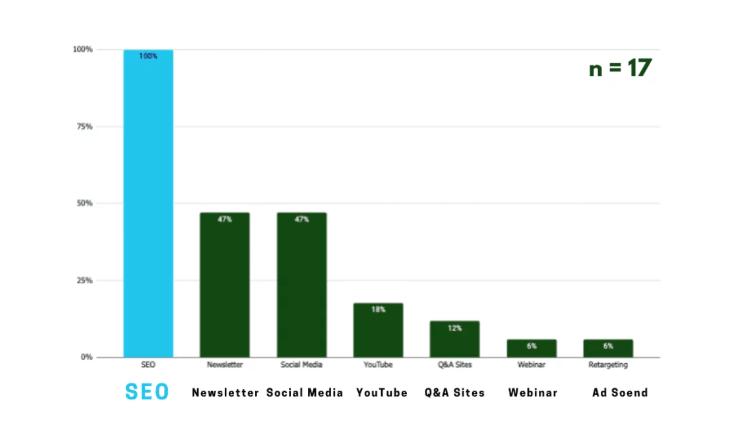 Сравнение маркетинговых каналов