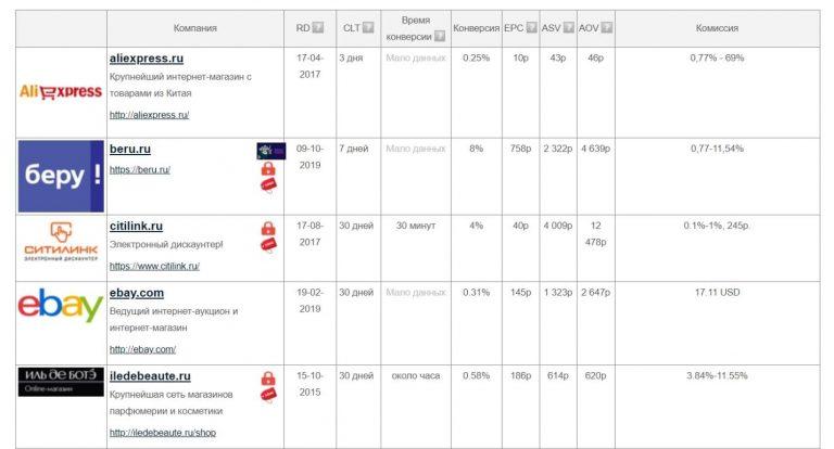 Перечень сайтов, с которыми можно взаимодействовать в СРА-сети