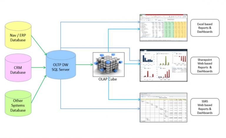 Принцип работы BI-системы на примере Power BI