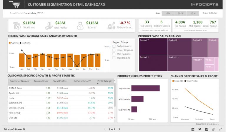 Панель анализа клиентов в Microsoft Power BI