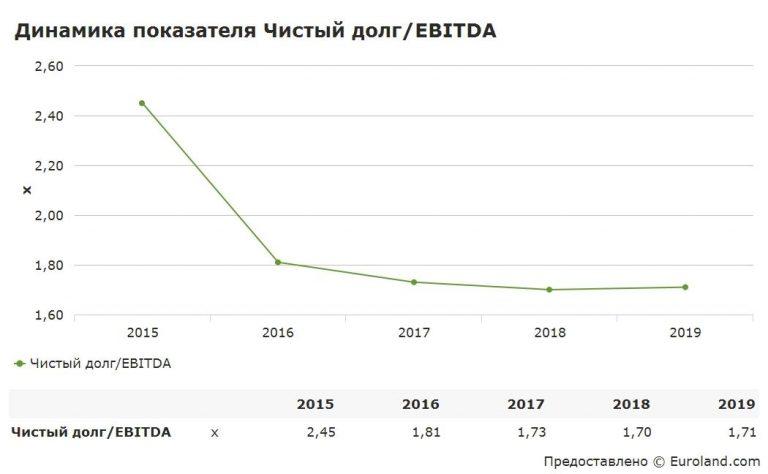 Пример отчёта о динамике к снижению закредитованности X5 RETAIL GROUP
