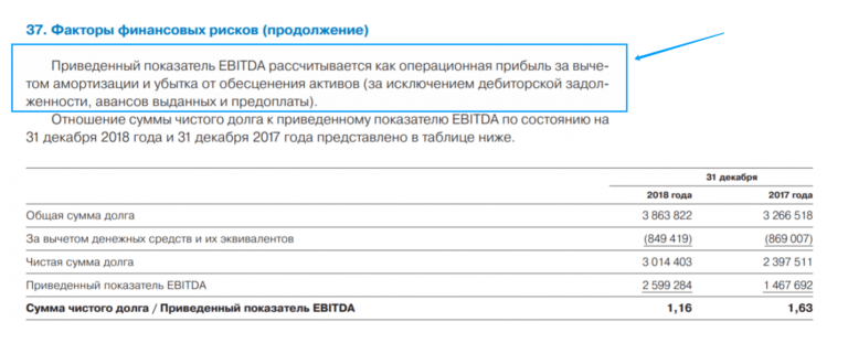 EBITDA в финансовой отчётности Газпрома