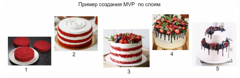 Пример создания MVP по слоям