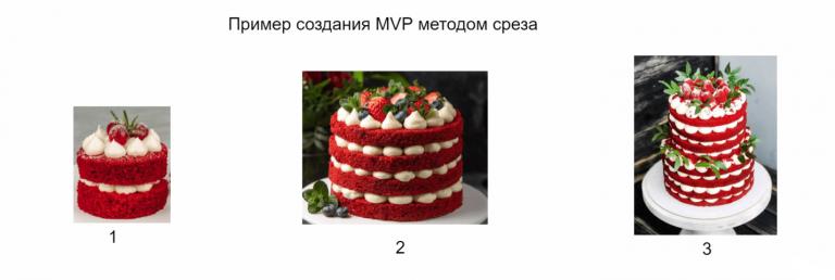 Пример создания MVP методом среза