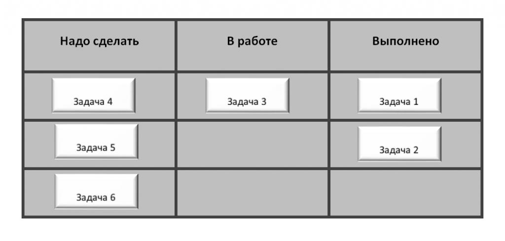 Структура канбан-доски