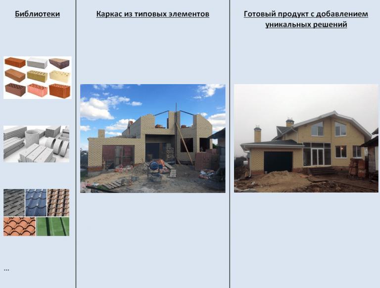 Scrum на примере строительства дома