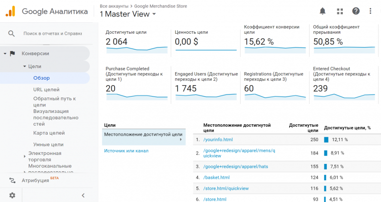Отчёт «Конверсии» Google Analytics.