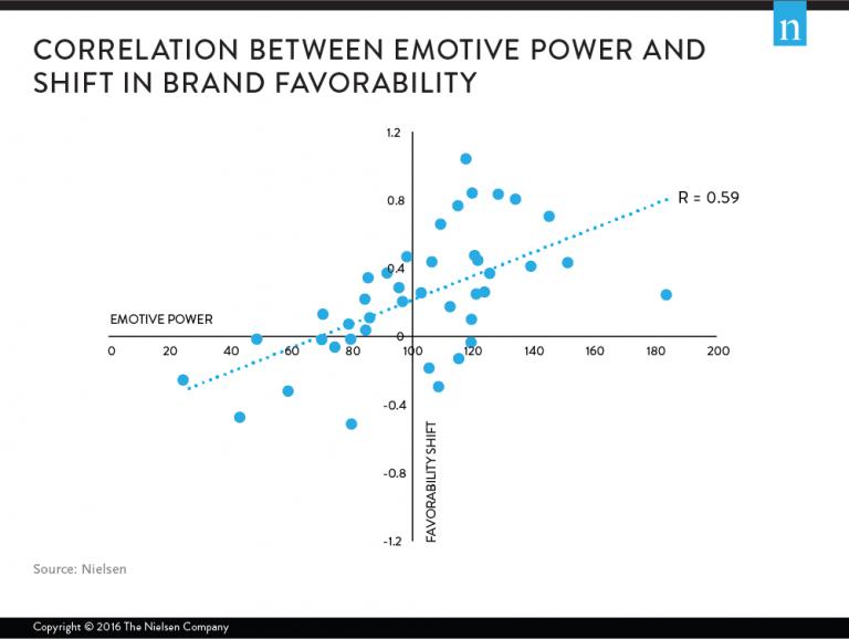 Влияние эмоций на покупку b2c.