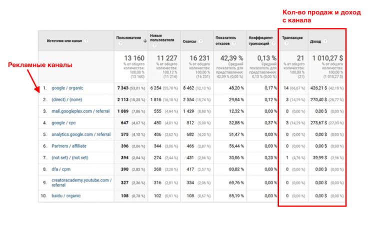 Настройка сквозной аналитики в Google Analytics.