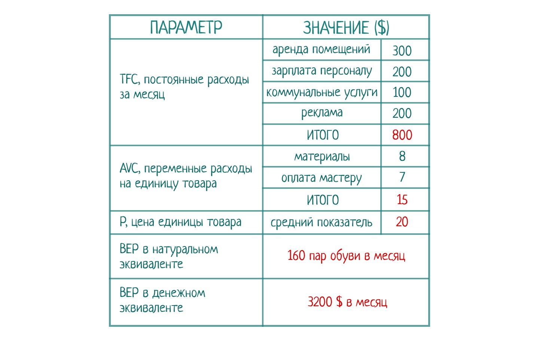 таблица для расчета точки безубыточности.