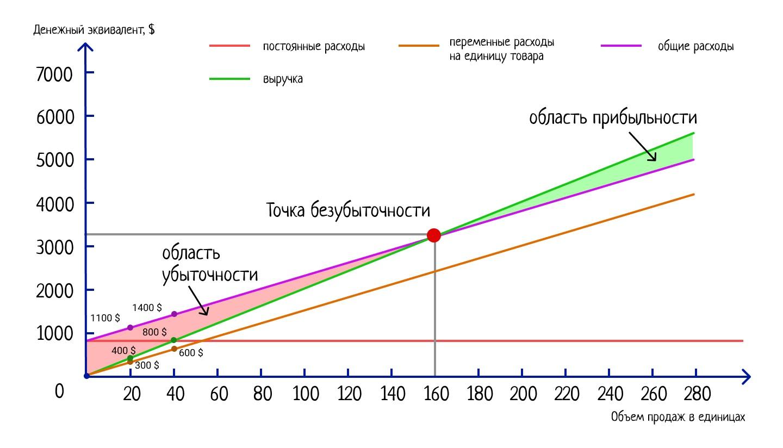 график расчета точки безубыточности.