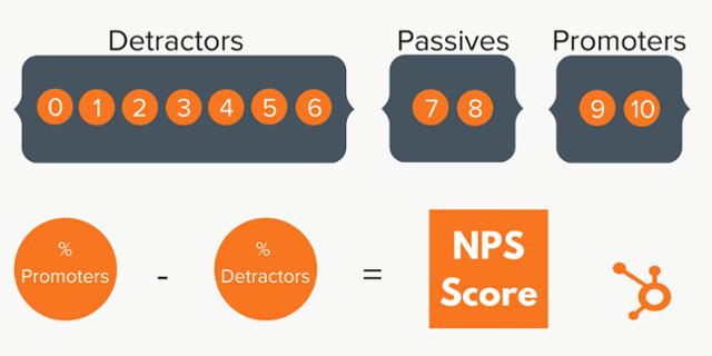 Формула подсчета NPS