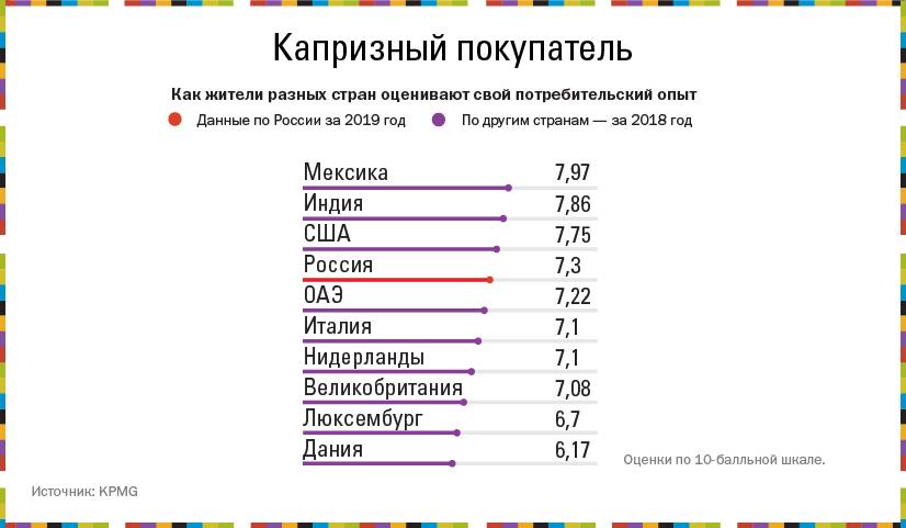 Данные исследования компании KMPG об уровне удовлетворенности потребителей в разных странах