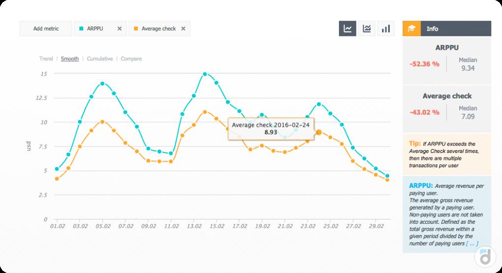 Сравнение показателей ARPPU и среднего чека на графике