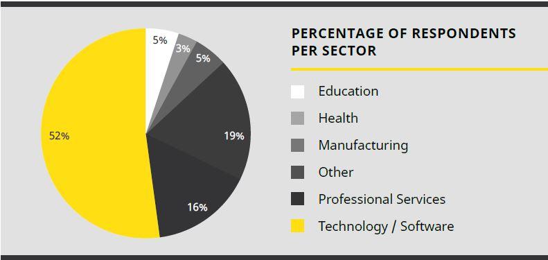 Отраслевая диаграмма компаний, внедривших OKR в 2020 году