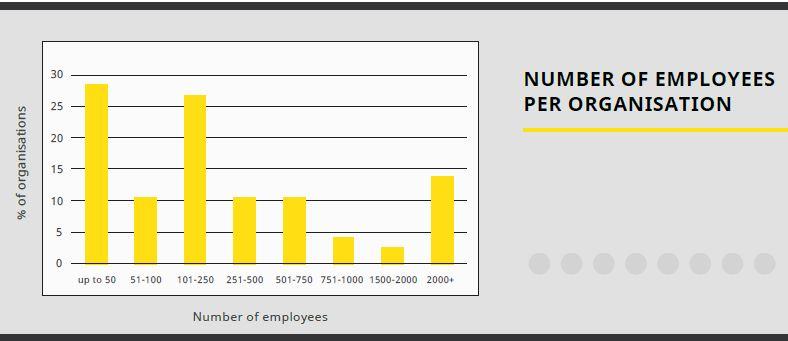 Диаграмма численности сотрудников компаний, внедривших OKR в 2020 году