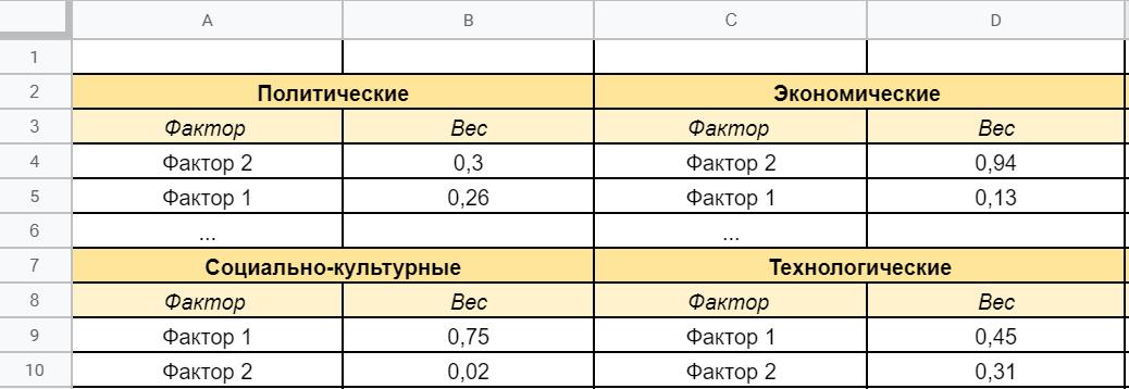 Пример матричного отображения факторов влияния.
