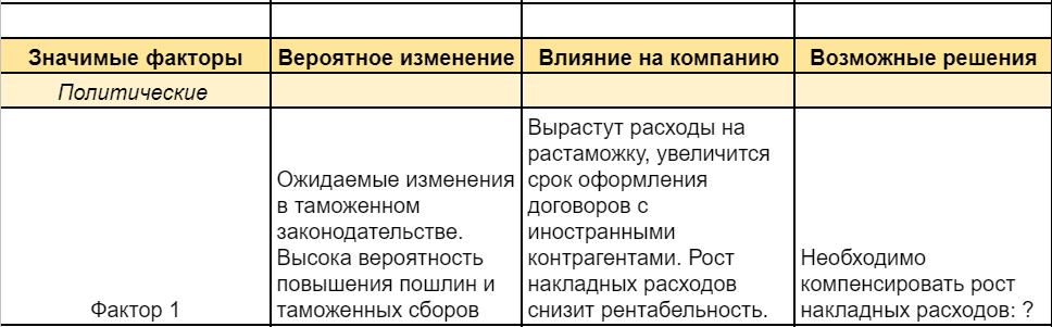 Заполненная строка в таблице анализа факторов