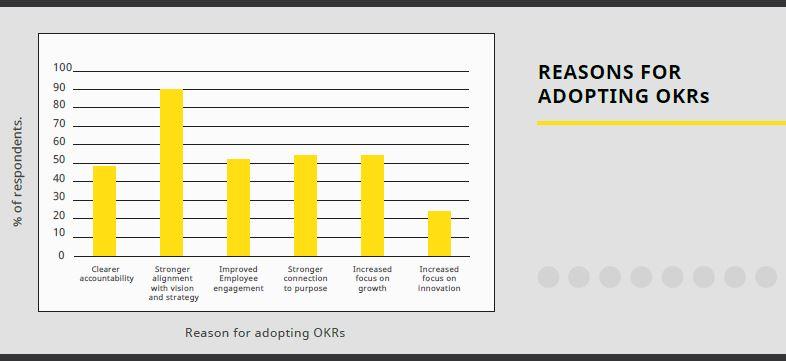 Основные причины внедрения OKR в бизнес