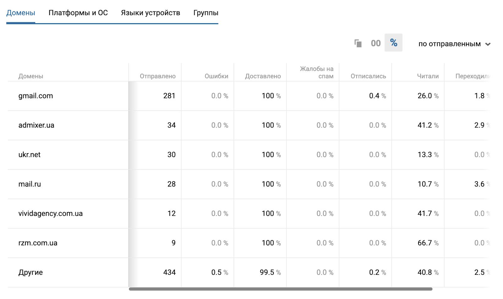 Отчет в eSputnik