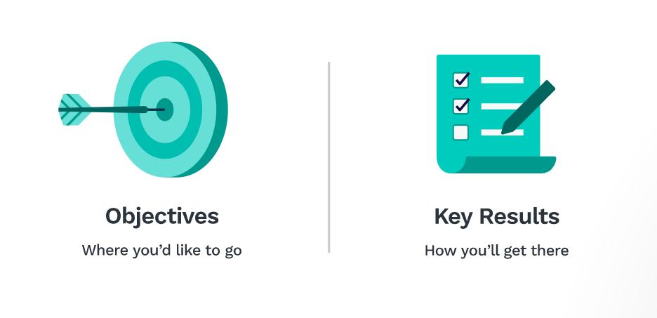 Компоненты OKR – цели и ключевые результаты
