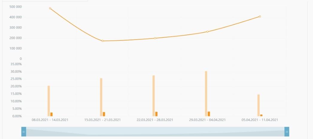График сводной статистики