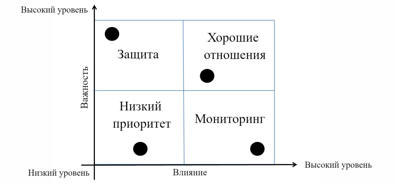 Матрица стейкхолдеров