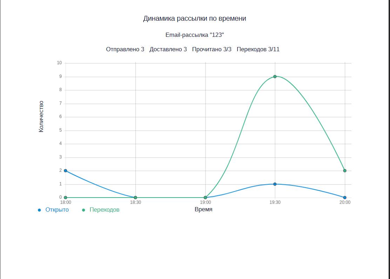 Динамика переходов по времени на второй странице отчета о переходах в pdf.