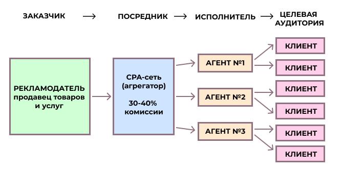 Схема работы CPA-сети