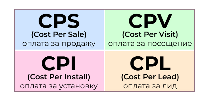 Целевые действия CPA