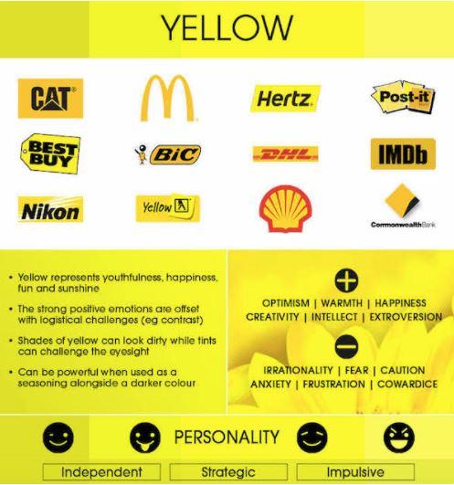 Желтый цвет в дизайне и маркетинге
