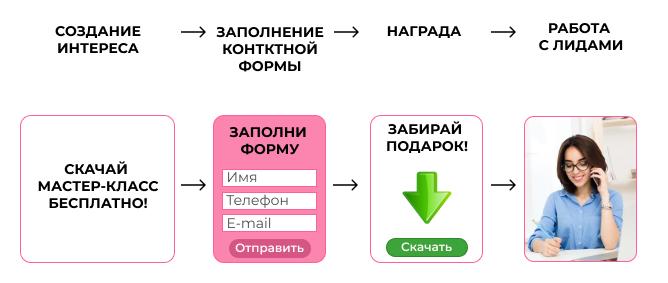 Схема привлечения лидов