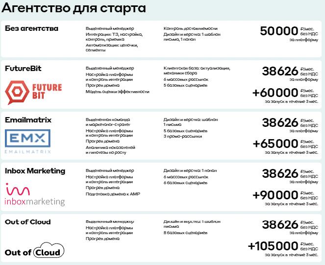 список агентств для настройки сервиса Mindbox