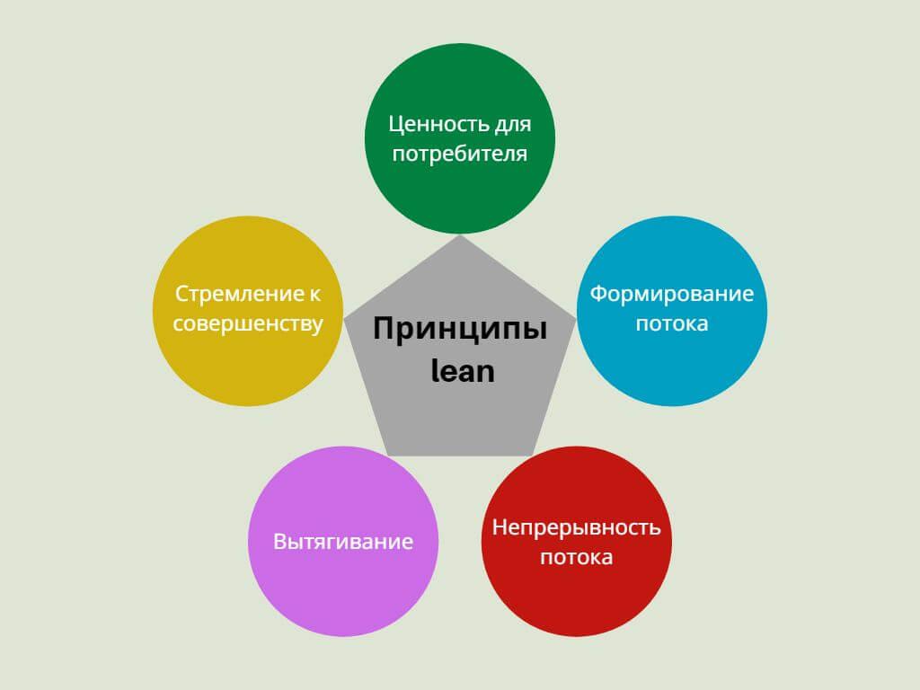 Принципы lean