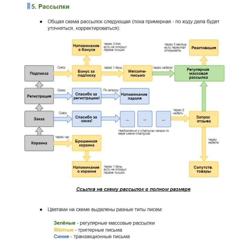 Схема рассылок из примера стратегии email-маркетинга