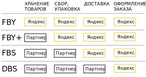 Модели фулфилмента в Яндекс.Маркете