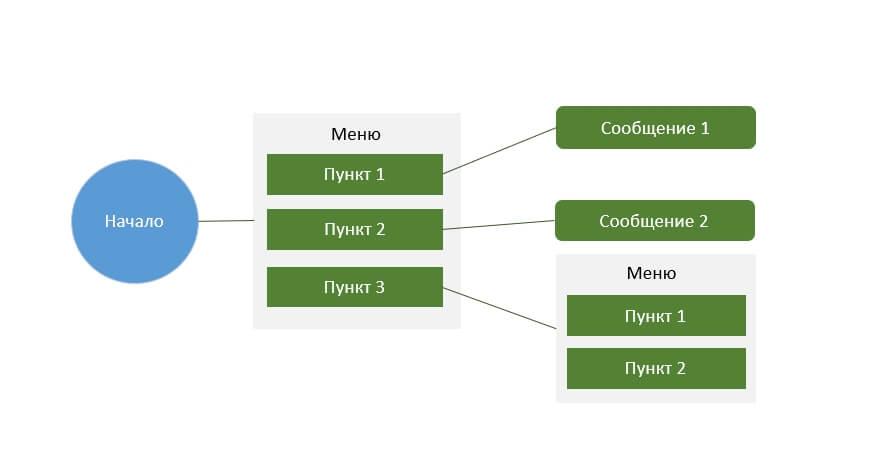 Пример чат-карты