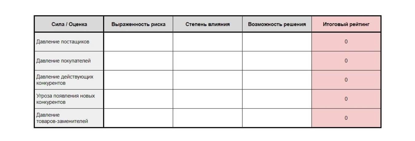 Таблица для экспресс-анализа 5 сил Портера