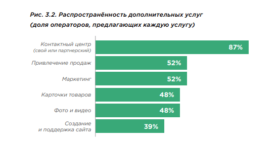 Дополнительные услуги, которые оказывают фулфилмент-операторы в России