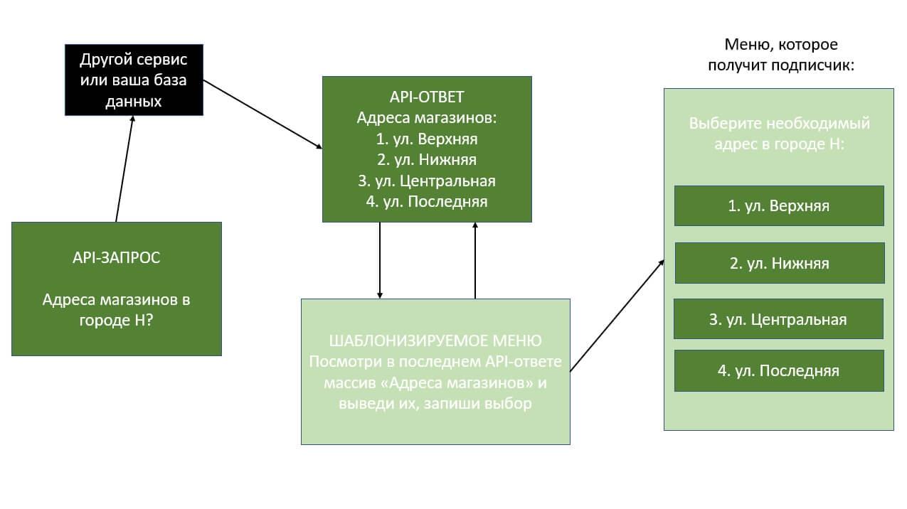 Схема работы блока «Шаблонизируемое меню»
