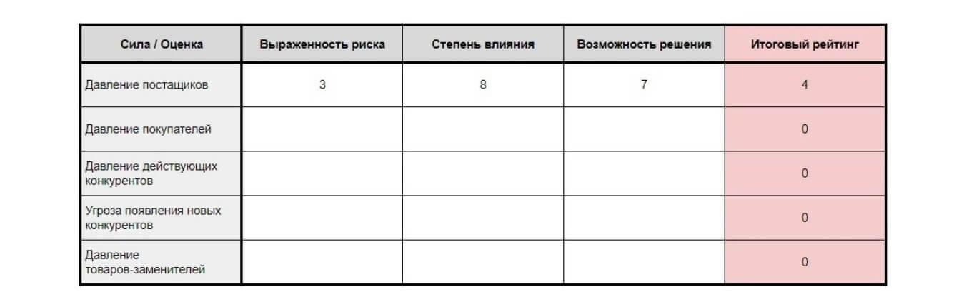 Пример экспресс-анализа, расчет влияния давления поставщиков на цветочный магазин