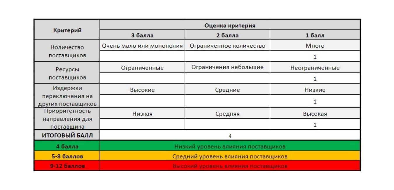 Оценка давления поставщиков при полном анализе 5 сил Портера