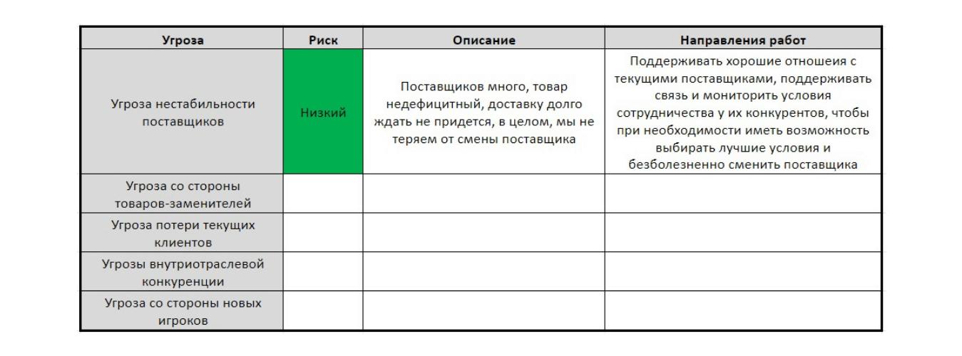 Оценка результатов полного анализа