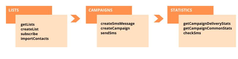 Порядок вызова методов для SMS-рассылки